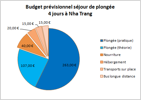 budget-previsionnel-sejour-plongee-nha-trang