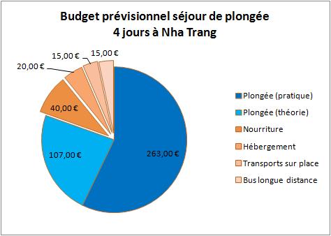 budget-previsionnel-sejour-plongee-nha-trang