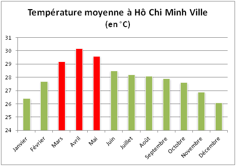temperature-moyenne-ho-chi-minh-ville