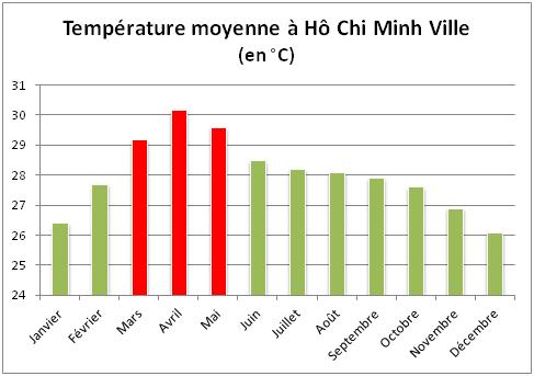 temperature-moyenne-ho-chi-minh-ville