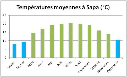 temperatures-moyennes-a-sapa