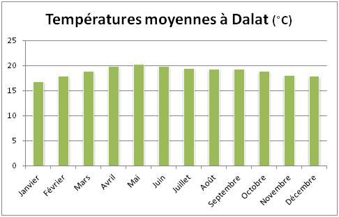 temperatures-moyennes-dalat