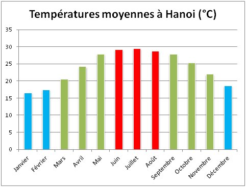 temperatures-moyennes-hanoi